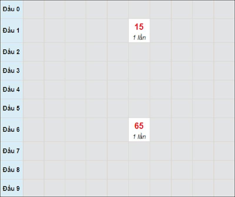 Soi cầu dự đoán KQXSMT thứ năm ngày 13/5/2021 Bình Định