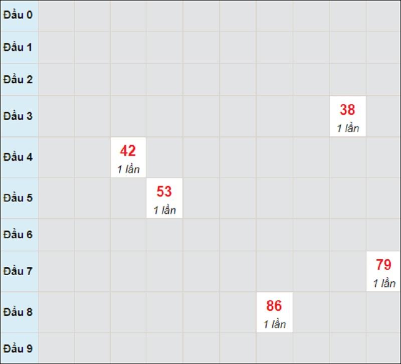 Soi cầu dự đoán KQXSMT thứ năm ngày 13/5/2021 Quảng Bình