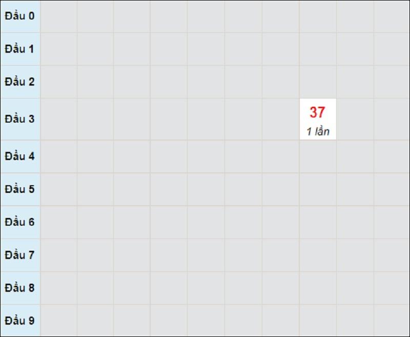 Soi cầu dự đoán KQXSMT thứ năm ngày 13/5/2021 Quảng Trị
