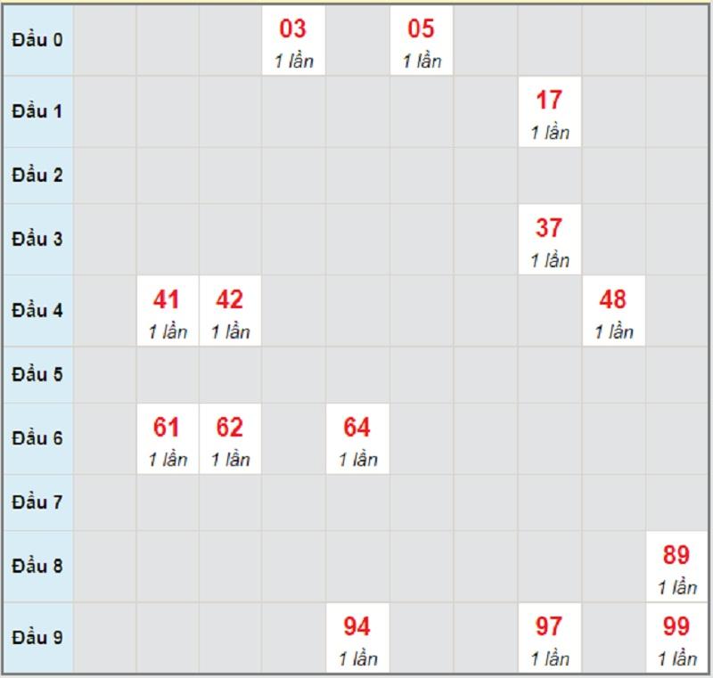 Soi cầu dự đoán miền Trung bữa chủ nhật 9/5/2021 Khánh Hòa