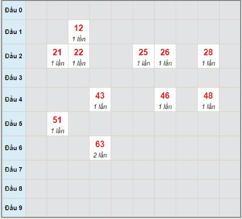 Soi cầu dự đoán miền Trung bữa chủ nhật 9/5/2021 Kon Tum