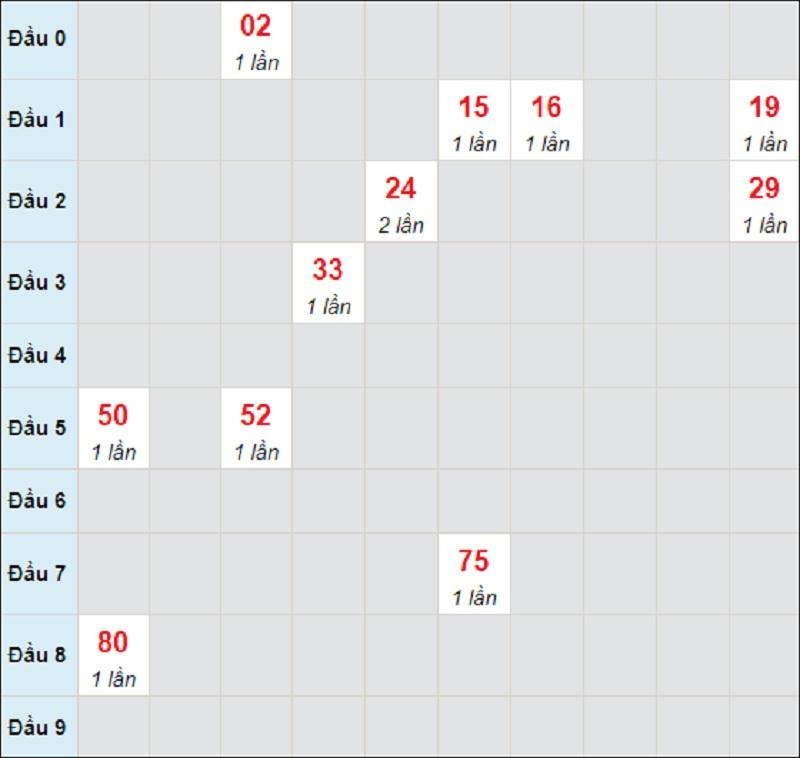 Soi cầu dự đoán miền Trung chủ nhật 2/5/2021 Kon Tum
