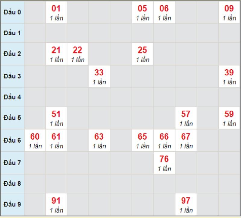 Soi cầu dự đoán miền Trung chủ nhật ngày 18/4/2021 Khánh Hòa