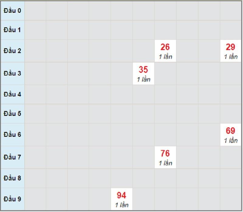 Soi cầu dự đoán miền Trung chủ nhật ngày 18/4/2021 Kon Tum