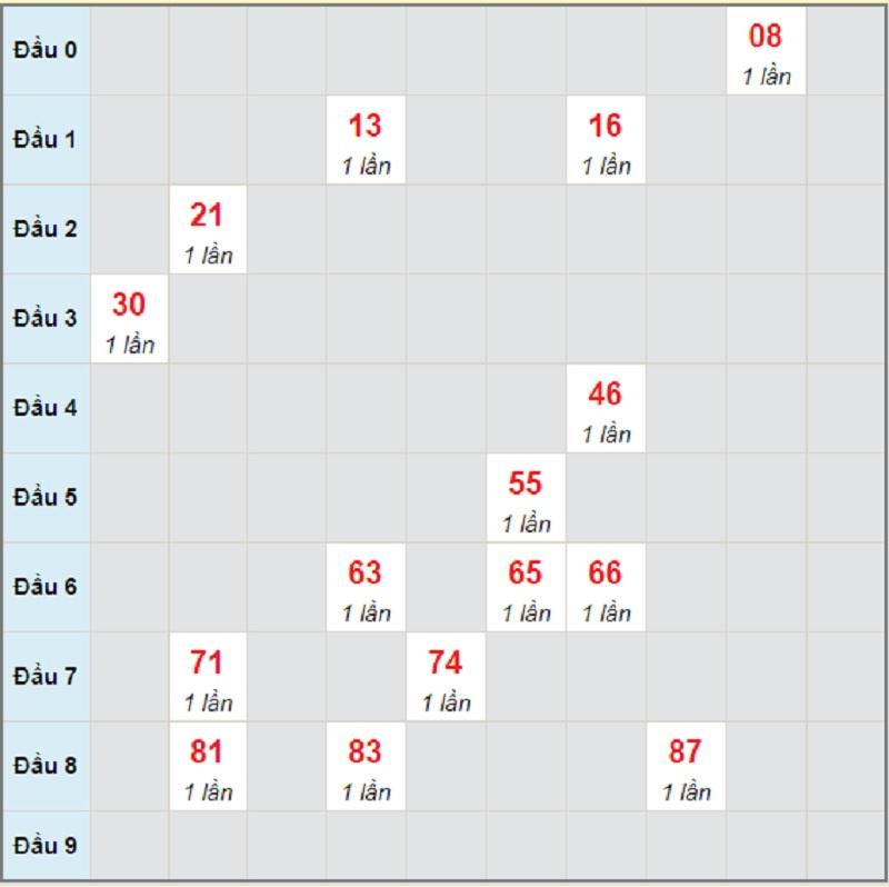 Soi cầu dự đoán miền Trung T2 ngày 3/5/2021 Phú Yên