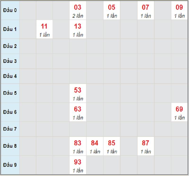 Soi cầu dự đoán miền Trung T2 ngày 3/5/2021 Thừa Thiên Huế