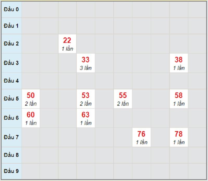 Soi cầu dự đoán miền Trung T5 22/4/2021 Bình Định