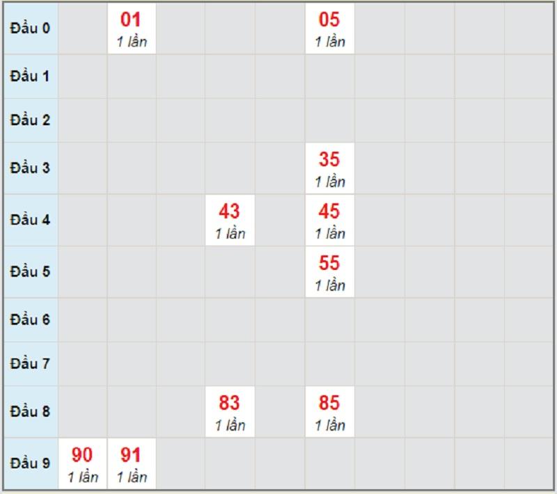 Soi cầu dự đoán miền Trung T5 22/4/2021 Quảng Bình