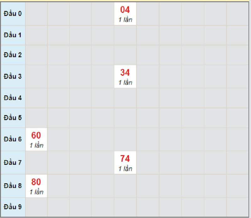 Soi cầu dự đoán miền Trung T5 22/4/2021 Quảng Trị