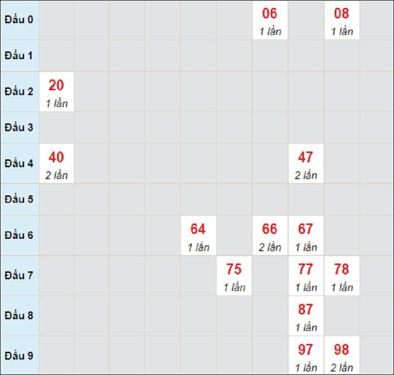 Soi cầu dự đoán miền Trung thứ 4 ngày 12/5/2021 Đà Nẵng