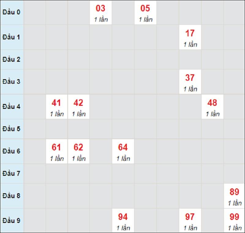 Soi cầu dự đoán miền Trung thứ 4 ngày 12/5/2021 Khánh Hòa