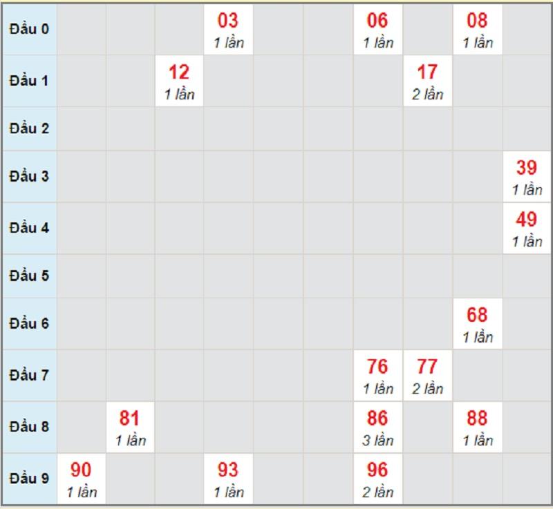 Soi cầu dự đoán xổ số miền Trung thứ ba 11/5/2021 Quảng Nam