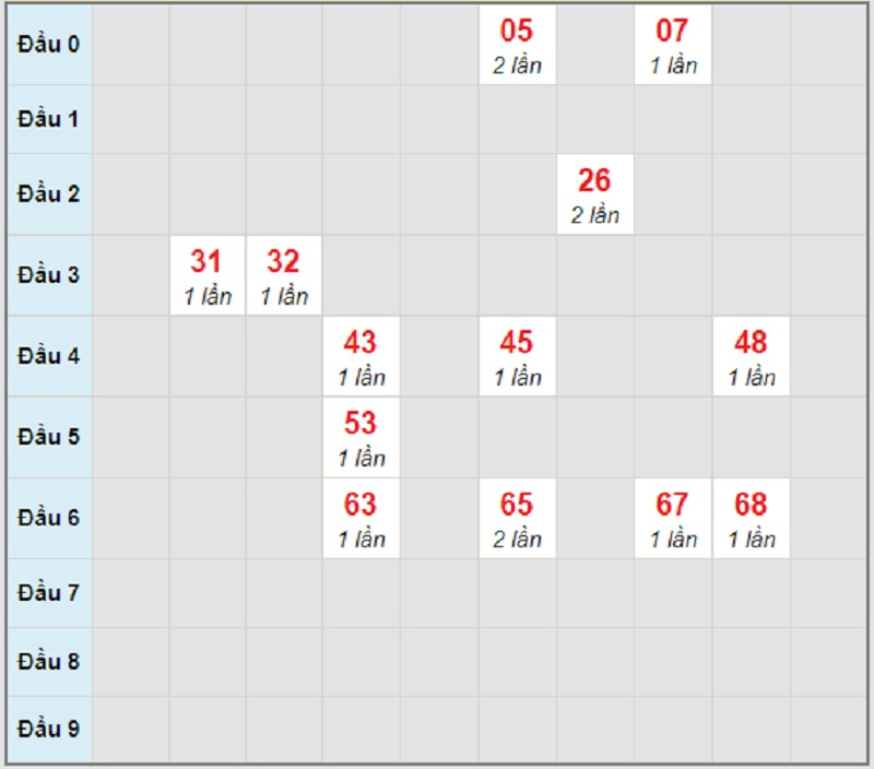 Soi cầu dự đoán xổ số miền Trung thứ ba 27/4/2021 Đắk Lắk