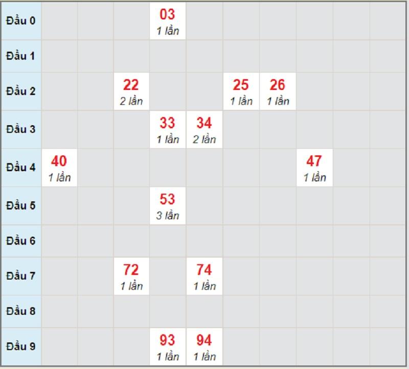 Soi cầu dự đoán XSMT bữa chủ nhật 25/4/2021 Khánh Hòa