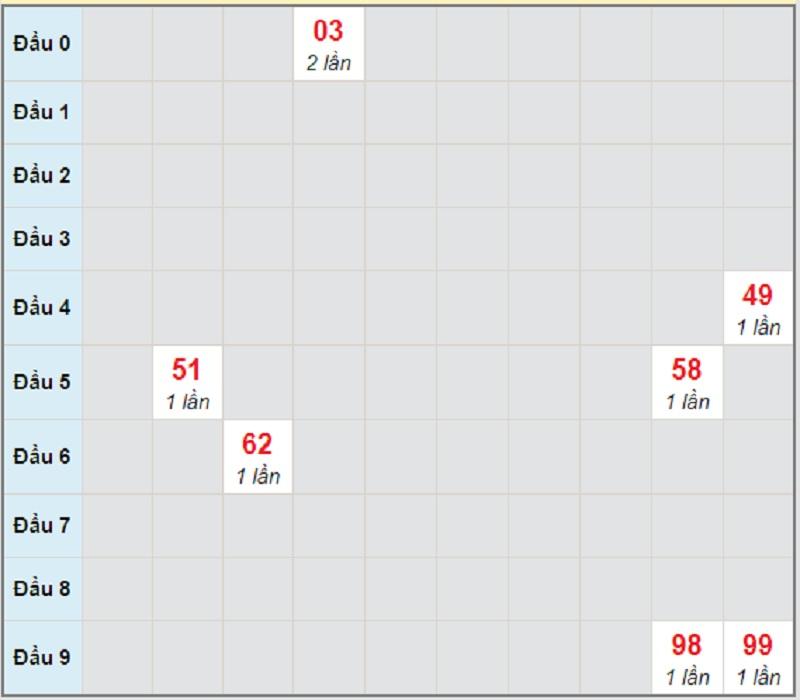 Soi cầu dự đoán XSMT bữa chủ nhật 25/4/2021 Kon Tum