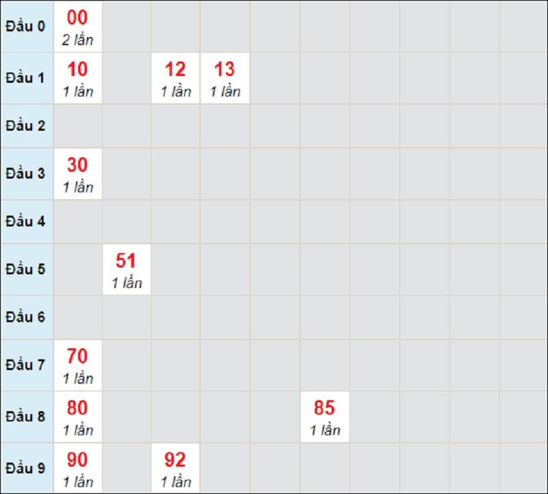 Soi cầu dự đoán XSMT bữa thứ 3 ngày 20/4/2021 Đắk Lắk