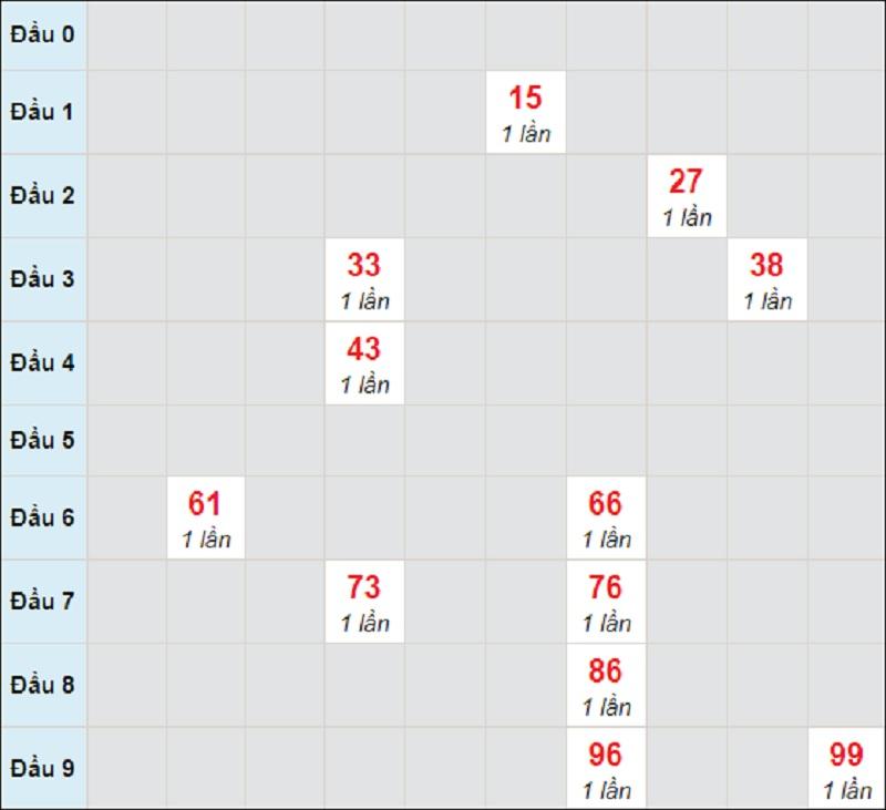 Soi cầu dự đoán XSMT bữa thứ 3 ngày 20/4/2021 Quảng Nam