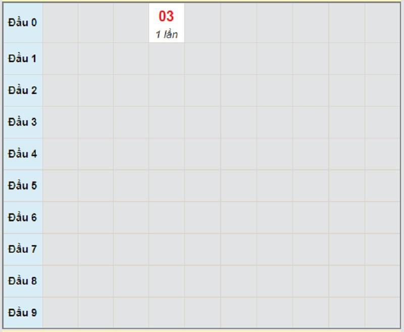 Soi cầu dự đoán XSMT bữa thứ 4 ngày 28/4/2021 Khánh Hòa
