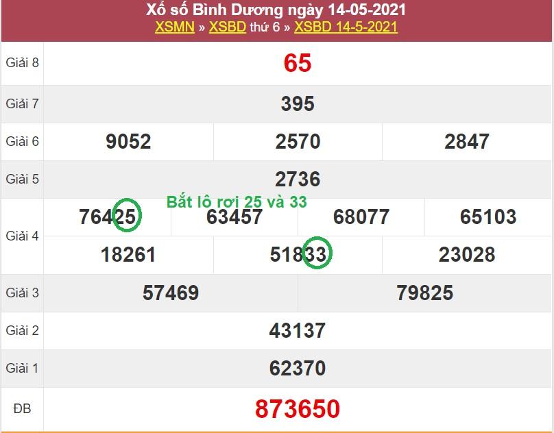 Dự đoán kết quả xổ số miền Nam T6 ngày 21/5/2021 dựa vào soi cầu lô rơi