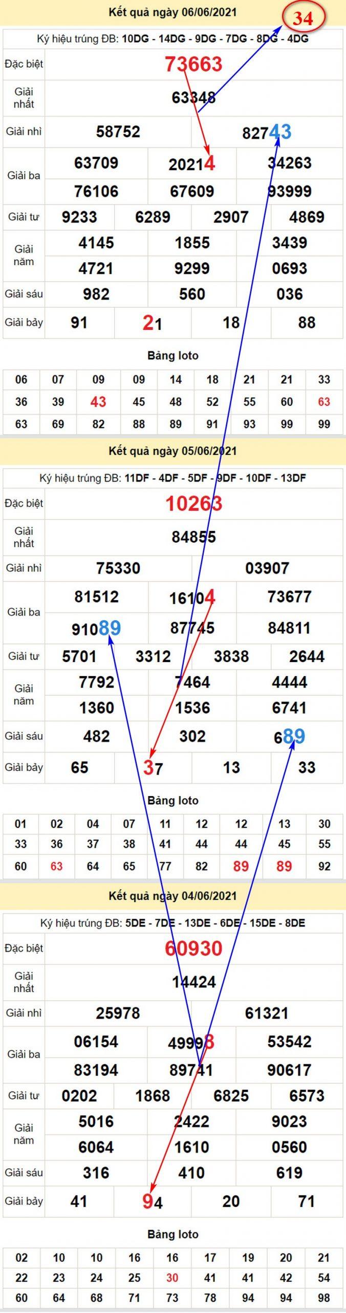 Chi tiết soi cầu dự đoán kết quả XSMB chính xác nhất thứ hai 7/6/2021