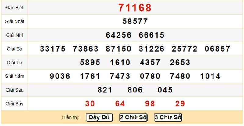 Dự đoán kết quả XSMB T2 ngày 14/6/2021 - Quay thử XSMB chiều 14/6 thứ 2