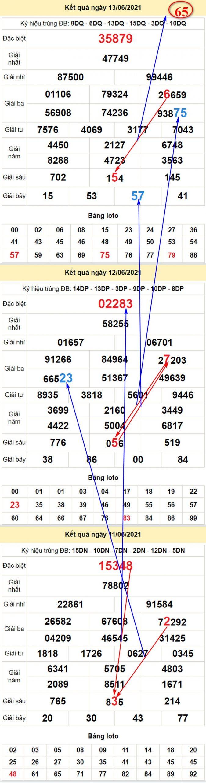 Chi tiết soi cầu dự đoán kết quả XSMB T2 ngày 14/6/2021