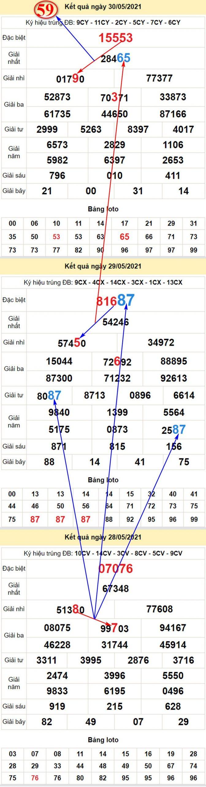Soi cầu dự đoán kết quả XSMB T2 ngày 31/5/2021