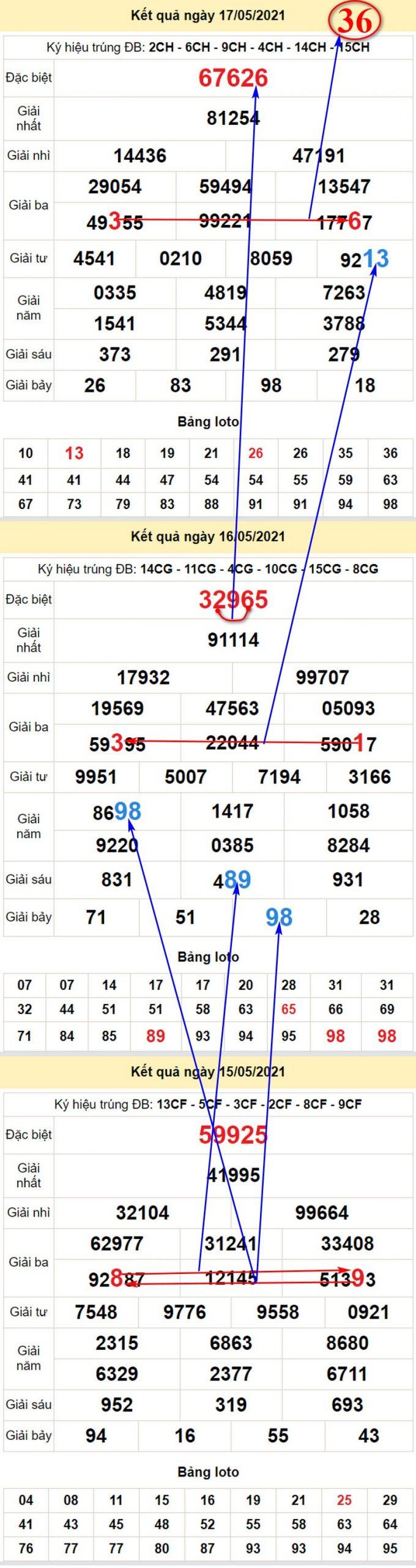 Chốt soi cầu dự đoán KQXSMB thứ ba 18/5/2021