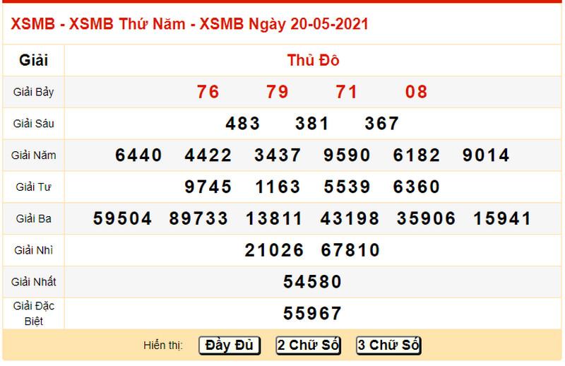 Dự đoán xổ số miền Bắc thứ sáu 21/5/2021 - Bảng KQXS ngày 20/5 hôm qua
