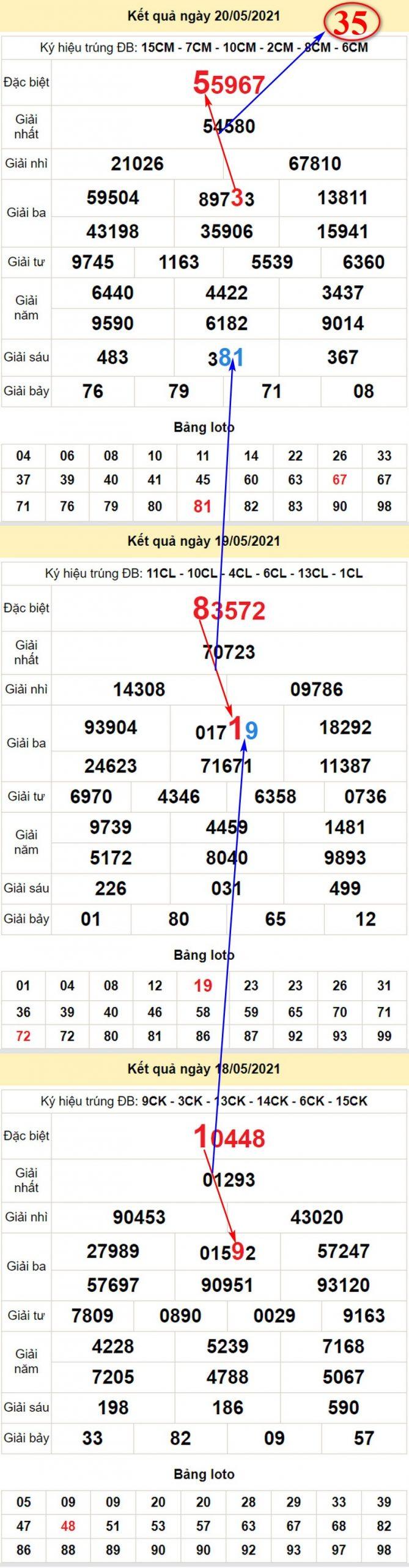 Chi tiết soi cầu dự đoán xổ số miền Bắc thứ sáu 21/5/2021