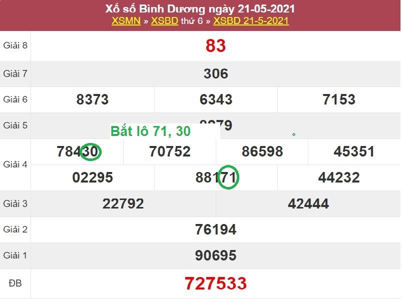 Dự đoán xổ số miền Nam hôm nay thứ sáu ngày 28/5/2021 dựa vào soi cầu