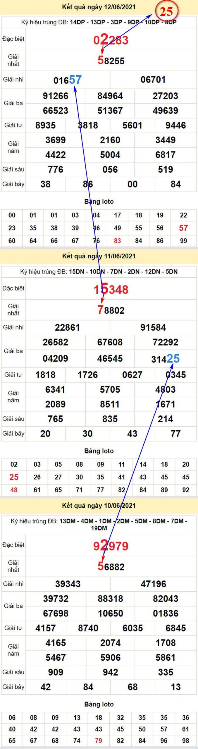 Chi tiết soi cầu dự đoán XSMB hôm nay chủ nhật 13/6/2021