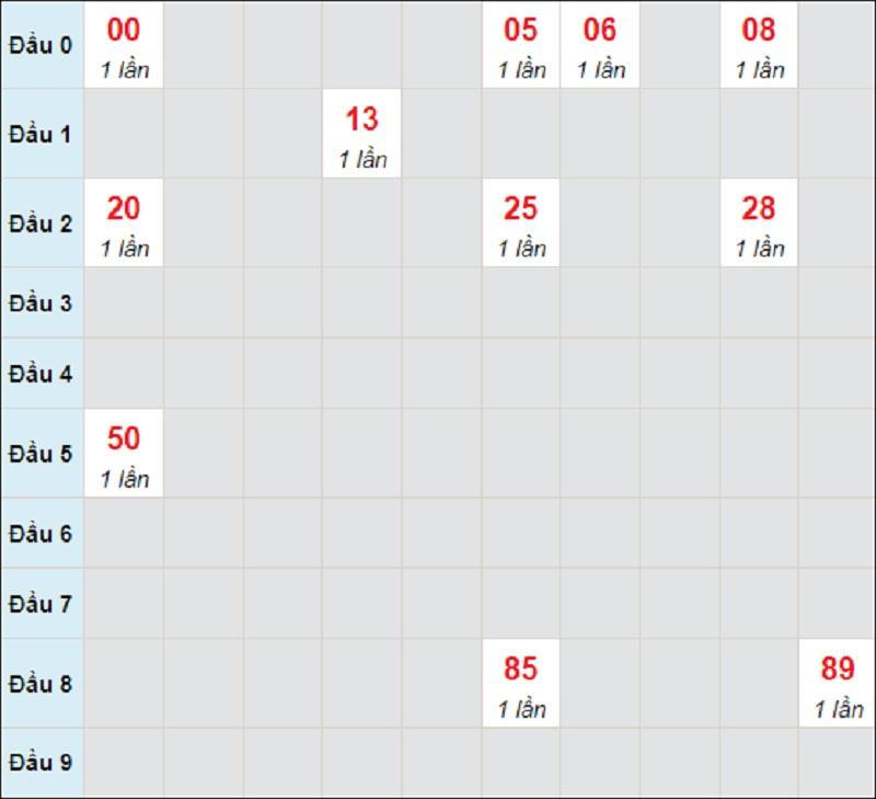 Soi cầu dự đoán XSMT thứ bảy hôm nay ngày 12/6/2021 Đà Nẵng