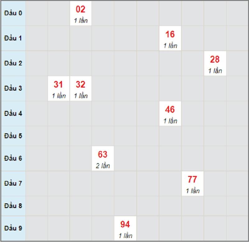 Soi cầu dự đoán kết quả XSMT chủ nhật 23/5/2021 Khánh Hòa