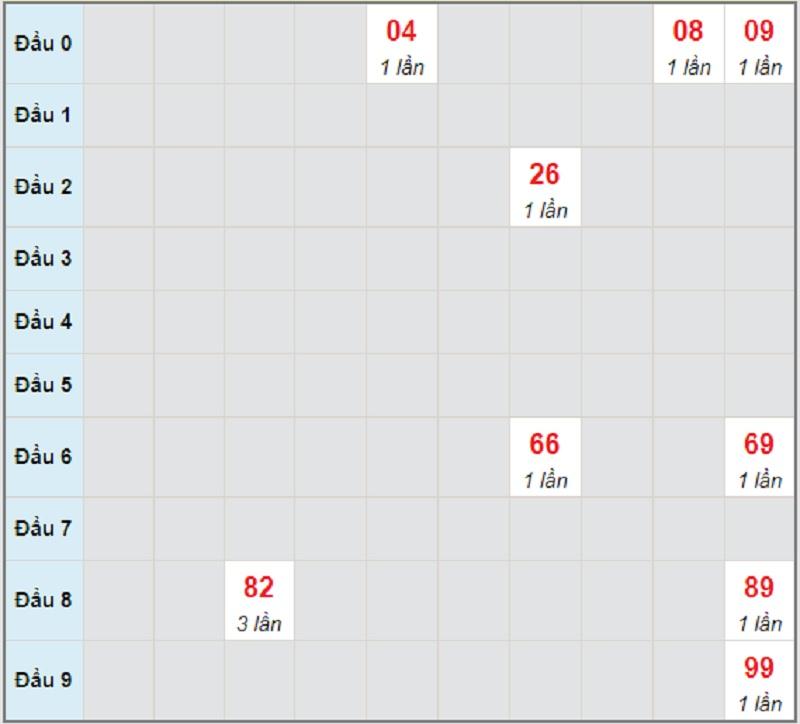 Soi cầu dự đoán kết quả XSMT chủ nhật 23/5/2021 Kon Tum