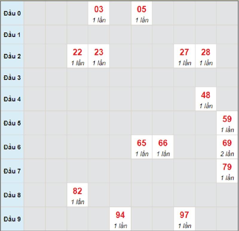 Soi cầu dự đoán kết quả XSMT thứ 5 ngày 10/6/2021 Quảng Bình