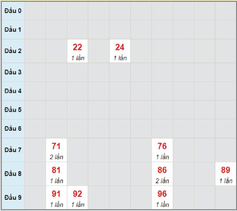 Soi cầu dự đoán kết quả XSMT thứ 5 ngày 10/6/2021 Quảng Trị