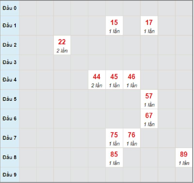 Soi cầu dự đoán kết quả XSMT thứ 5 ngày 3/6/2021 Quảng Bình