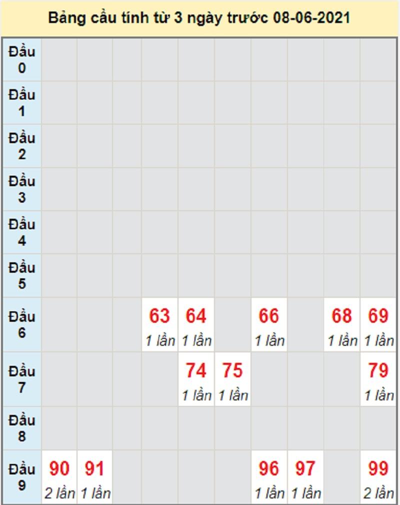 Soi cầu dự đoán kết quả XSMT thứ ba 8/6/2021 Đắk Lắk