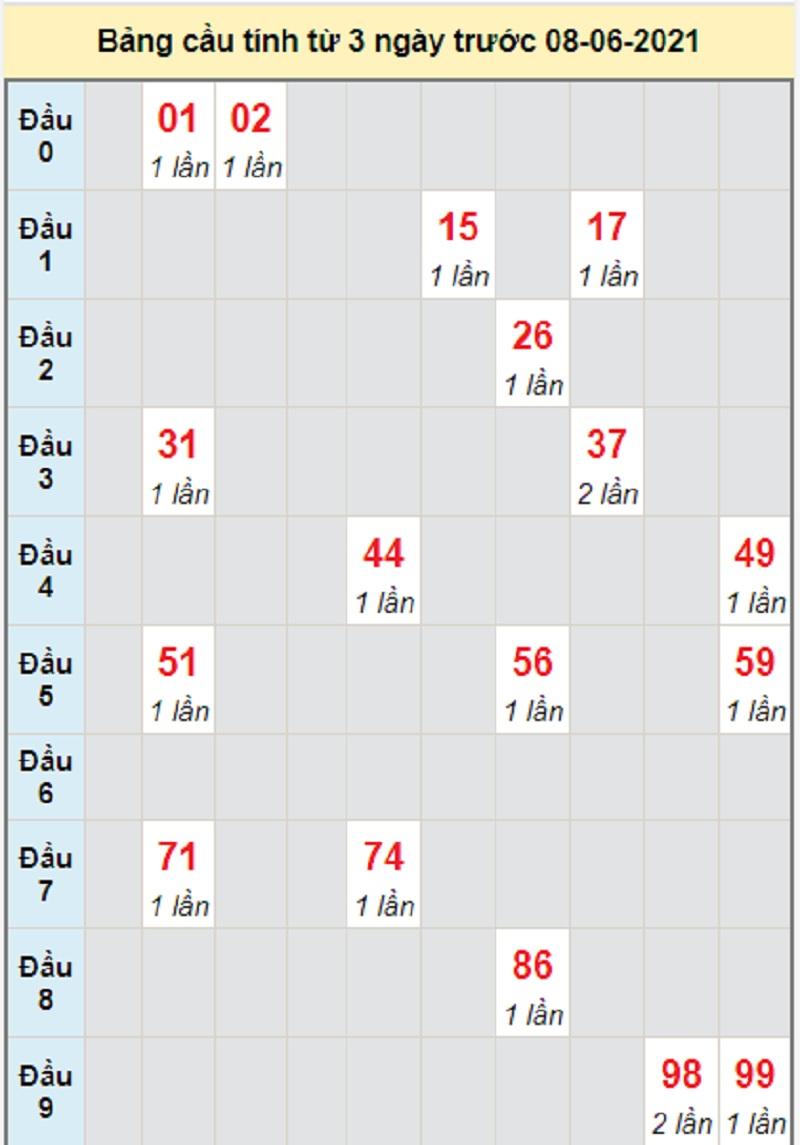 Soi cầu dự đoán kết quả XSMT thứ ba 8/6/2021 Quảng Nam
