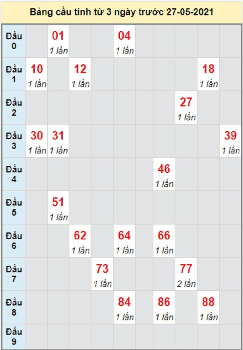 Soi cầu dự đoán kết quả XSMT thứ năm 27/5/2021 Bình Định