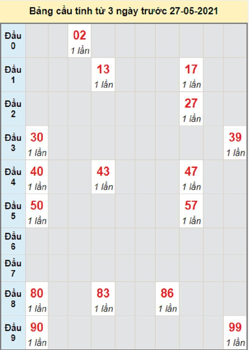 Soi cầu dự đoán kết quả XSMT thứ năm 27/5/2021 Quảng Bình