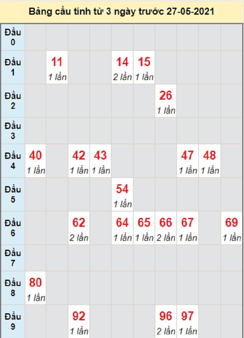 Soi cầu dự đoán kết quả XSMT thứ năm 27/5/2021 Quảng Trị