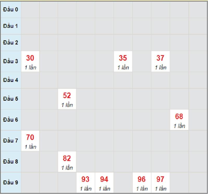 Soi cầu dự đoán KQXSMT bữa thứ 2 ngày 24/5/2021 Phú Yên