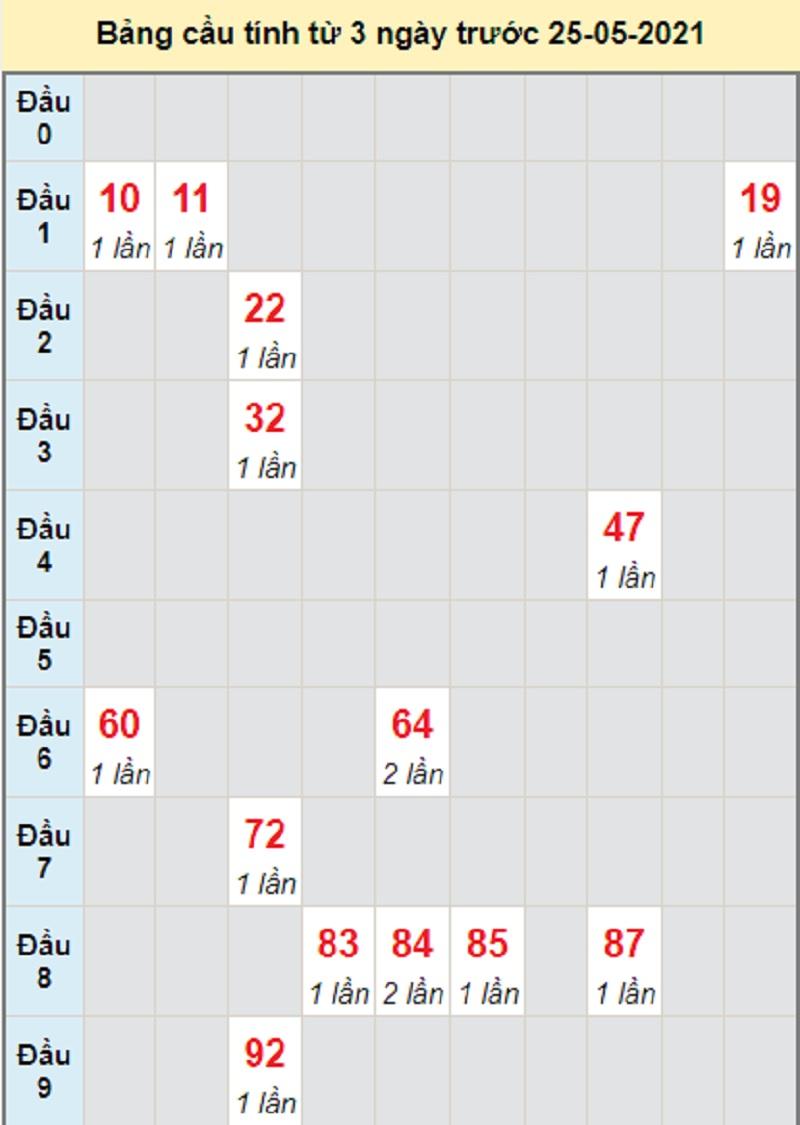 Soi cầu dự đoán miền Trung bữa T3 ngày 25/5/2021 Đắk Lắk