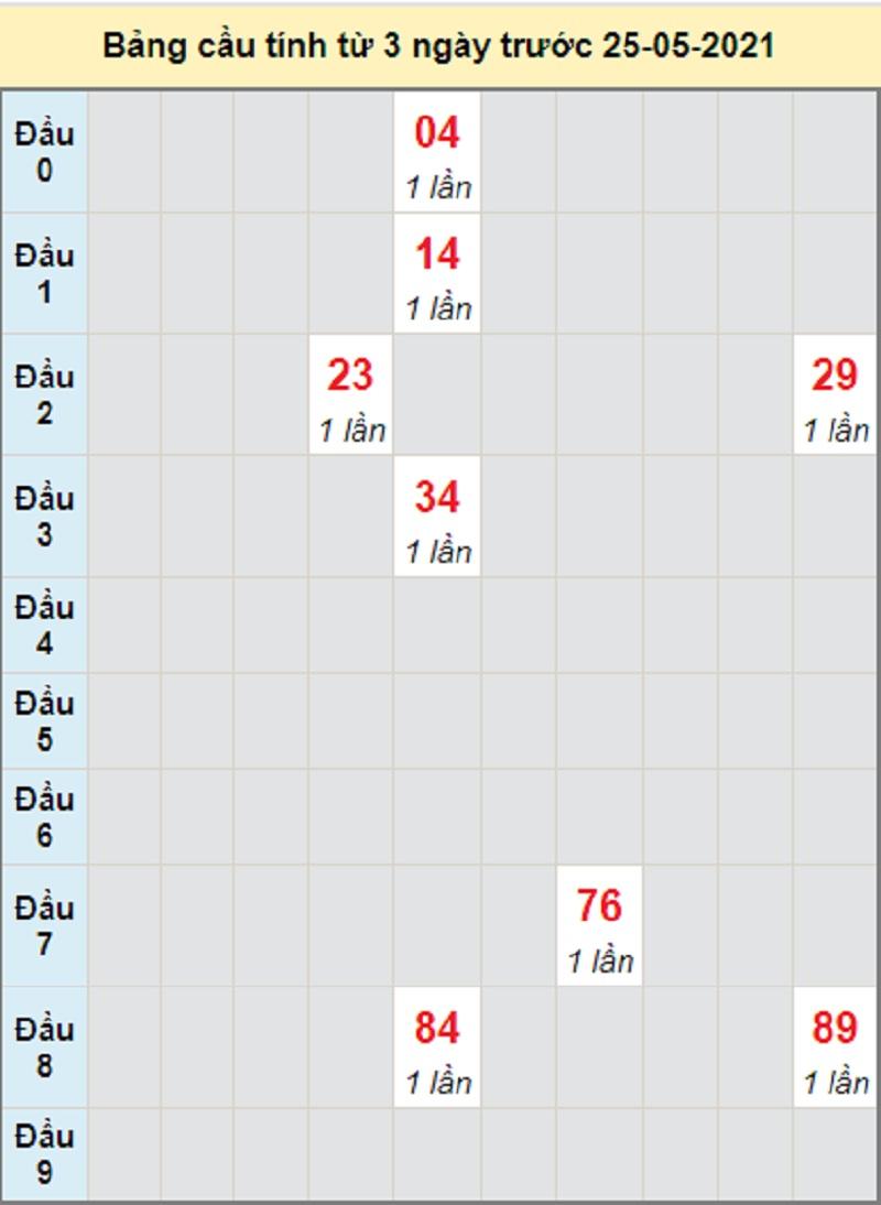 Soi cầu dự đoán miền Trung bữa T3 ngày 25/5/2021 Quảng Nam