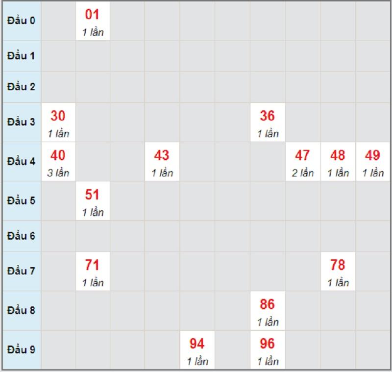 Dự đoán miền trung bữa thứ 7 ngày 22/5/2021 Đà Nẵng