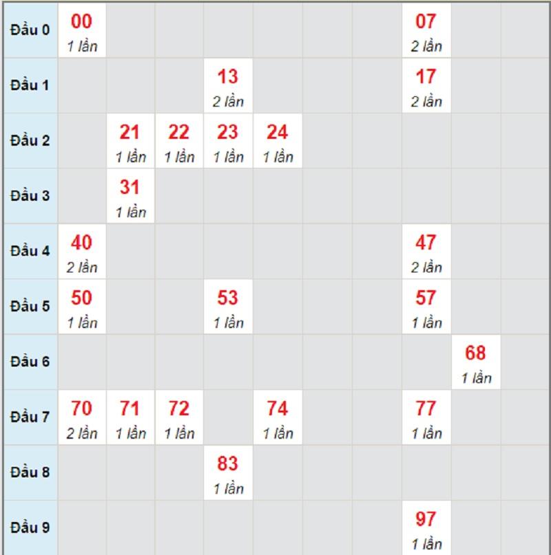 Dự đoán miền trung bữa thứ 7 ngày 22/5/2021 Đắk Nông