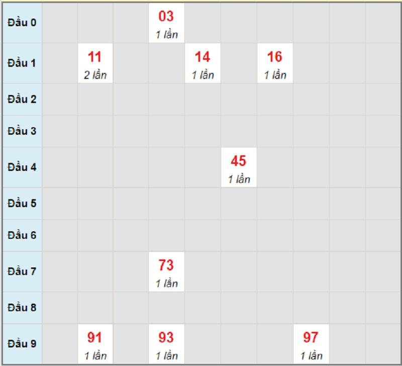 Dự đoán miền trung bữa thứ 7 ngày 22/5/2021 Quảng Ngãi