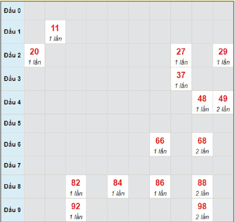 Dự đoán miền Trung hôm nay T2 7/6/2021 Huế